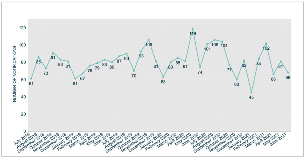 data-breach-notifications-under-the-ndb-scheme-since-inception.png