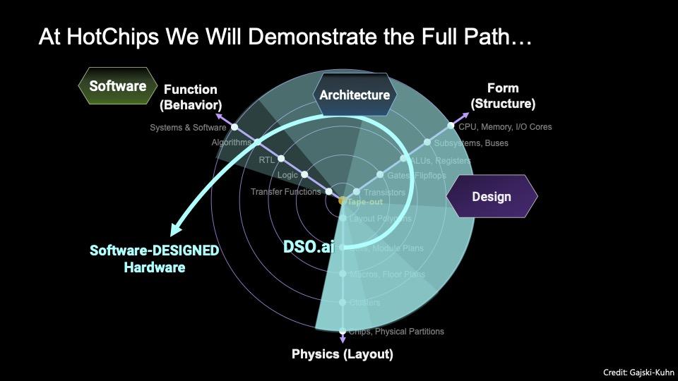 hotchips-synopsys-autonomous-design-press-brief-8-20-2021-slide-7.jpg