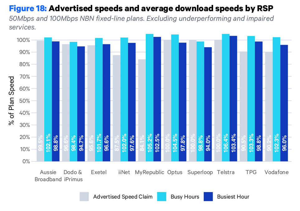 nbn-advertised-download-aug-21.png