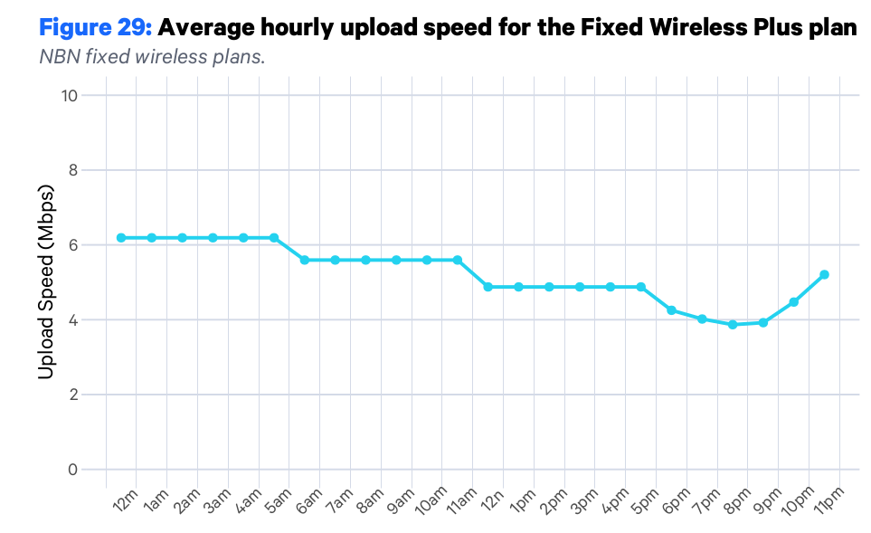 nbn-accc-fixed-wireless-plus-upload-aug-21.png