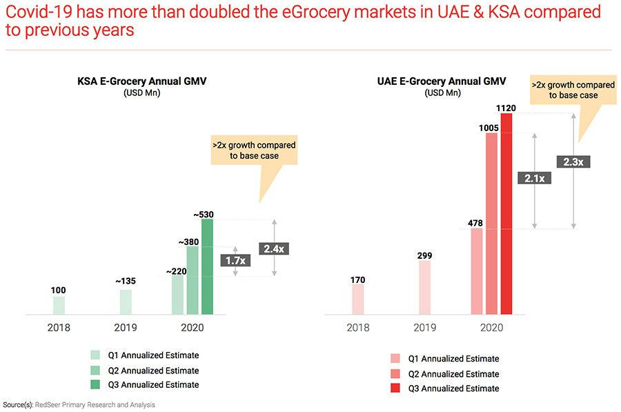 2020-10-28-123503109-covid-19-has-more-than-doubled-the-e-grocery-markets-in-ksa-uae.jpg