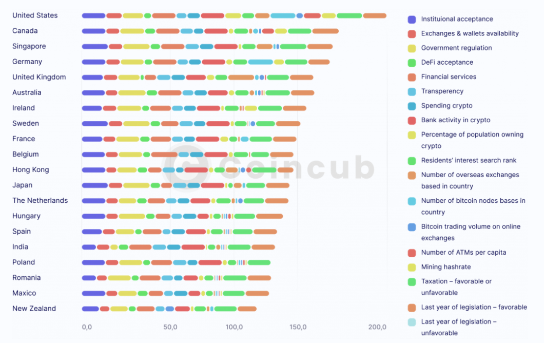 Peringkat kripto global – negara mana yang memengaruhi ekonomi kripto zdnet