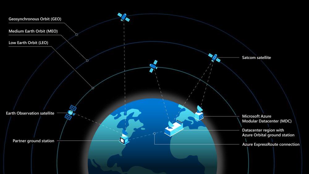 azure-satellite-diagram-1000x563.jpg