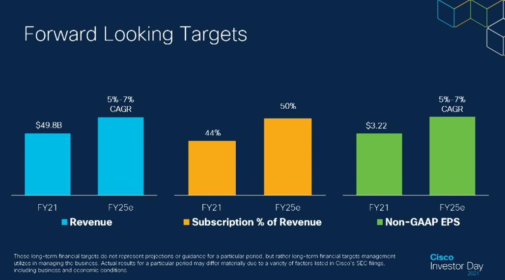 Cisco menargetkan TAM $900 miliar pada tahun 2025