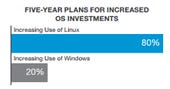 OS-investment