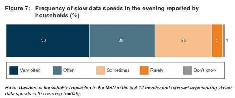 acma-slow-evening-speeds.png