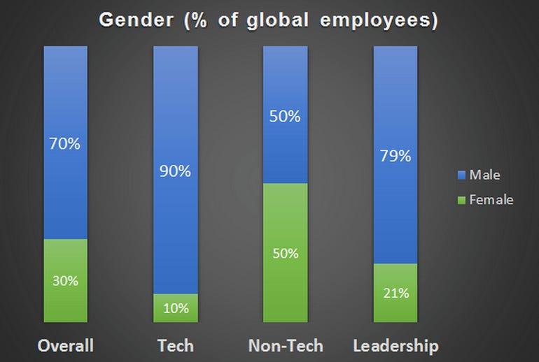 zdnet-twitter-diversity-report