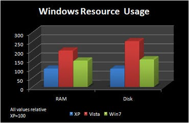 Windows 7 uses less RAM and disk space than Vista