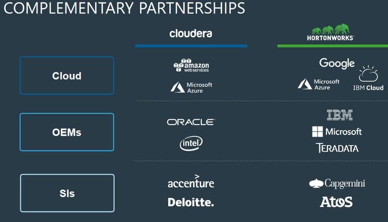 cloudera-hortonworks-partners.png