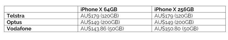 iphone-x-au-highest-data.png