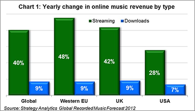 strategy analytics global music streaming sales