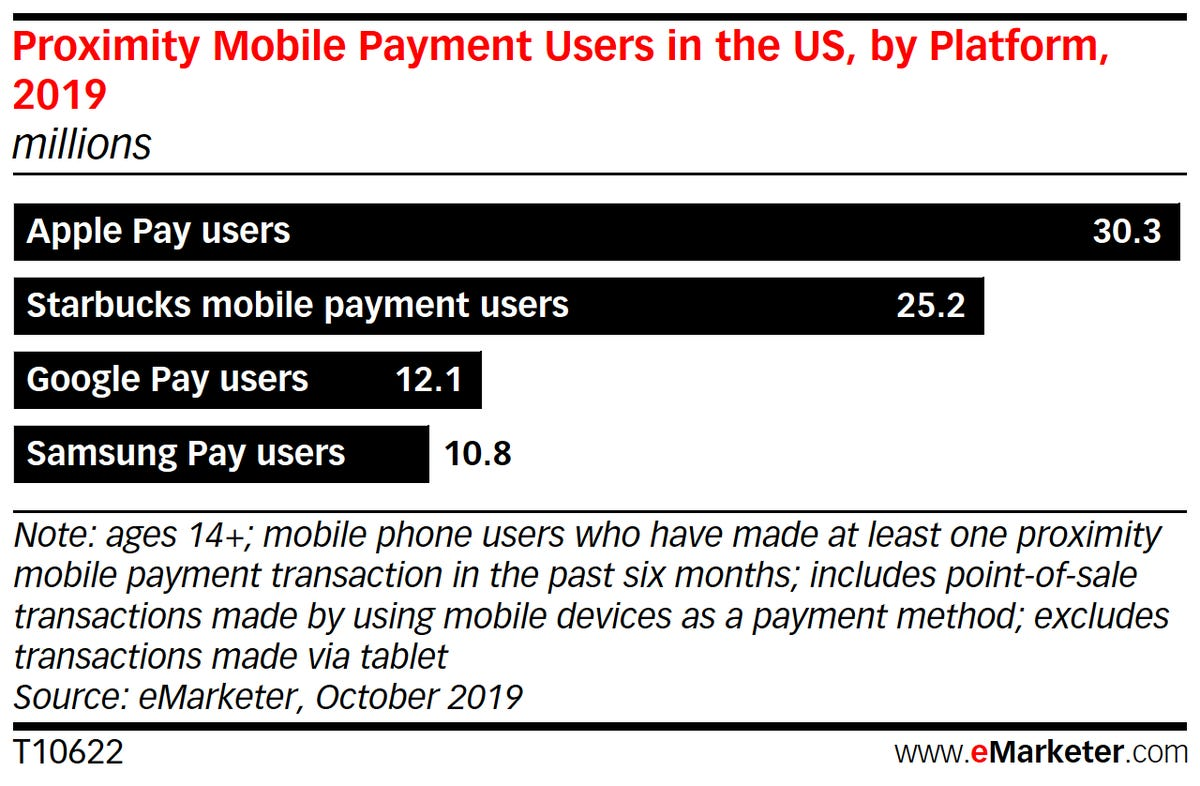 mobile-proximity-apps-emarketer.png