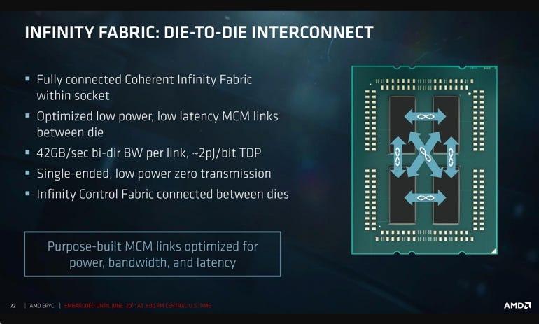 AMD Epyc Infinity Fabric