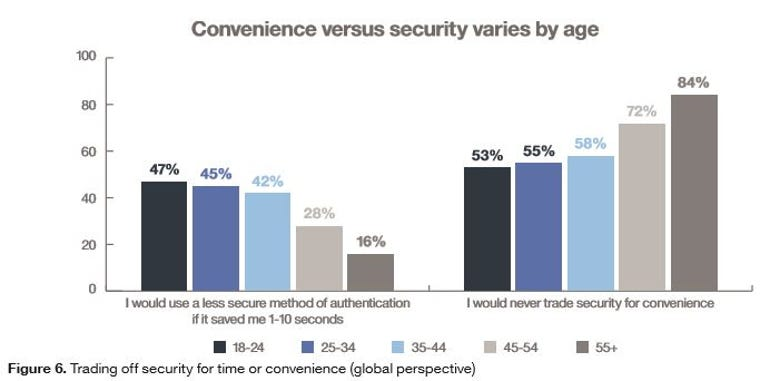 Bar chart of convenience vs security by age