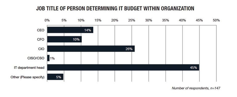 budget title chart