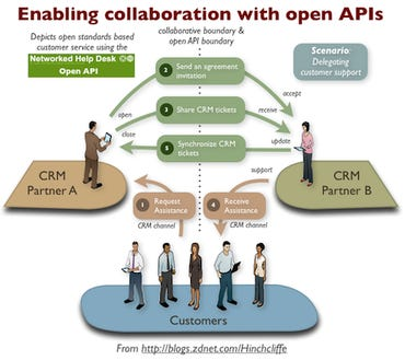 Collaboration with Open APIs