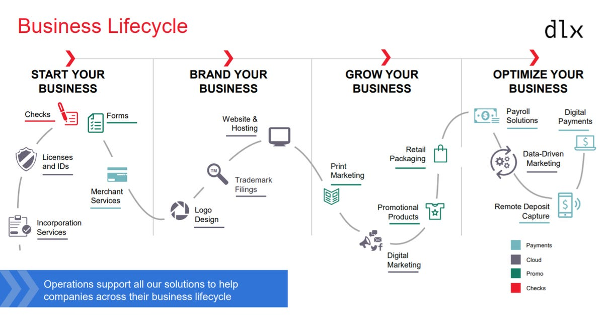 dlx-business-lifecycle.png