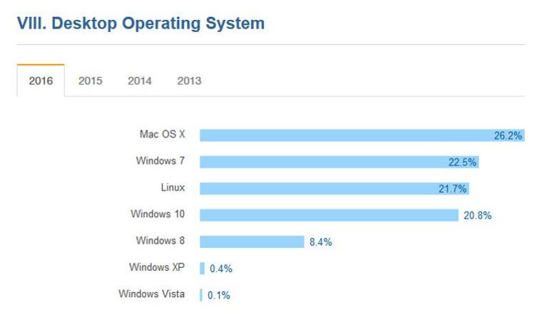 developer-operating-systems.jpg