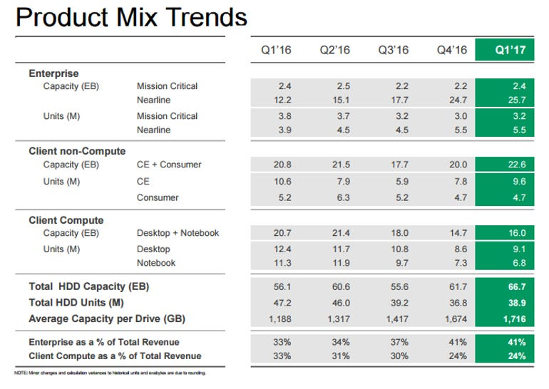 seagate-q1-2017-product-mix.png