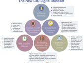 A new generation of CIO thinking emerges