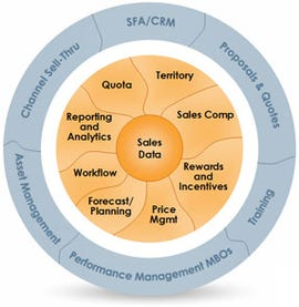 Xactly is mapping several application opportunities that exploit its sales data store