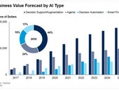 AI will drive business value via decision support, human augmentation