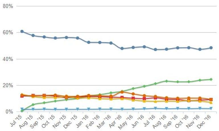 Netmarketshare OS market share graph