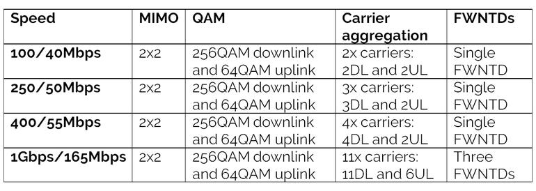 fixed-wireless-speed-table.png