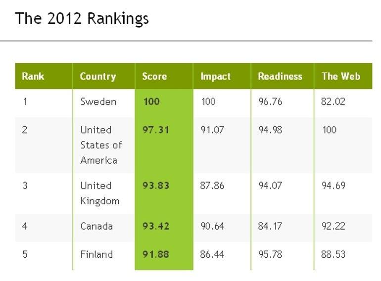Web Index 2012