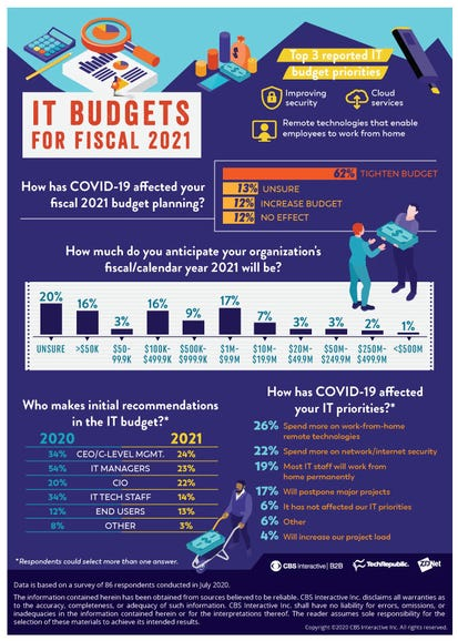 How COVID-19 will affect 2021 IT budgets