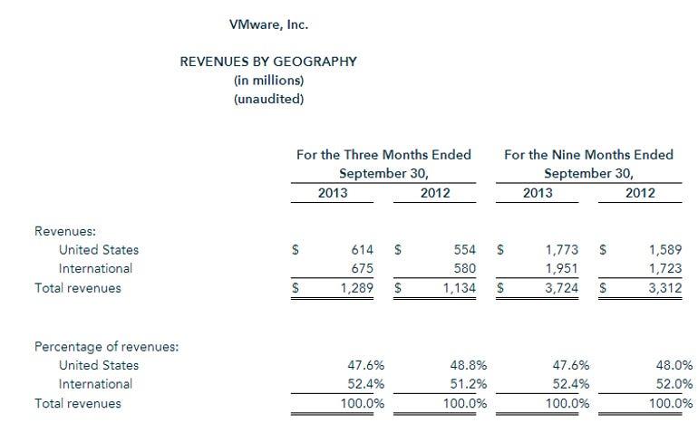 VMW revenue by geo q3