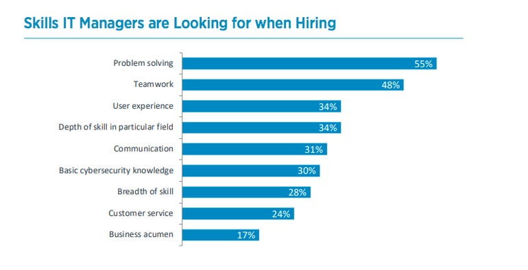 These are the skills hiring managers are looking for now