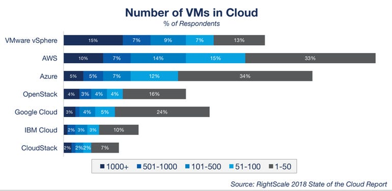 vms-in-the-cloud-right-scale-2018.png