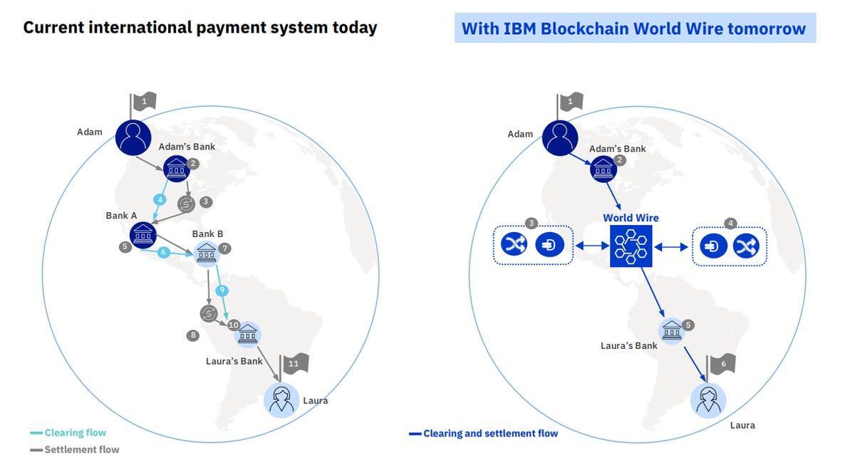 ibm-blockchain-world-wire.png