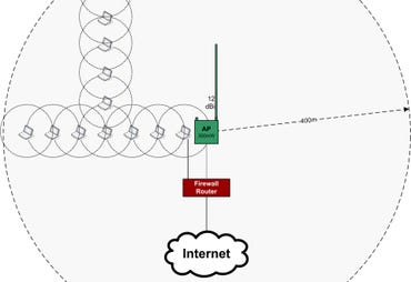 Mesh versus Access Point topology