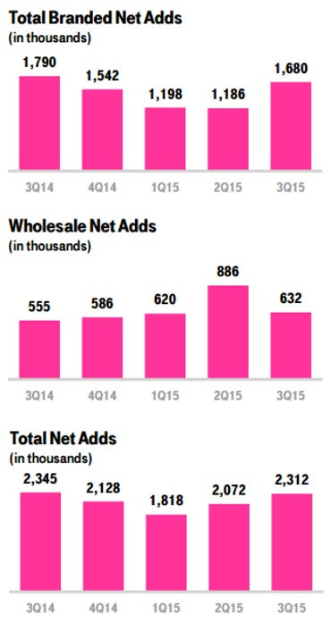 t-mobile-q3-2015a.png