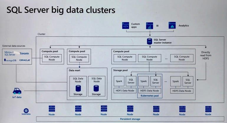 Microsoft SQL Server 2019 Architecture