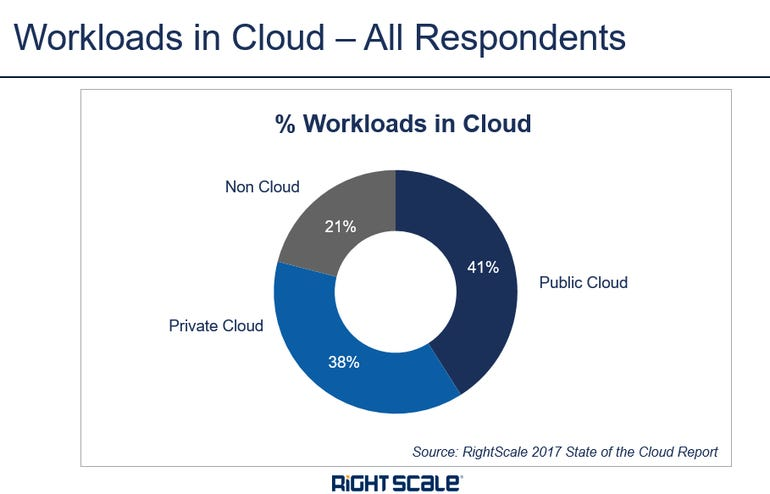 workloads-in-the-cloud-2017.png