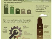 Research: Tech leaders are eager to implement prescriptive analytics