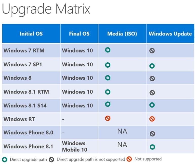upgrade-matrix-windows10.png