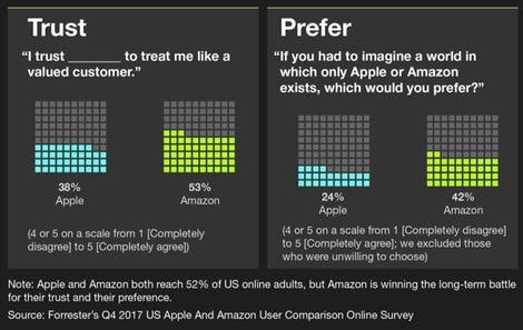 Apple Amazon