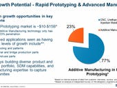 Stratasys: Can it revamp amid 3D printing fallout?