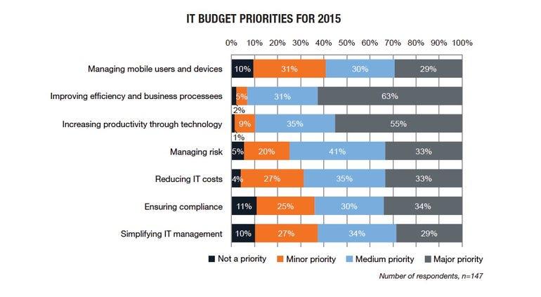 IT budget priorities chart