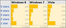 Just how much do people hate Windows 8?