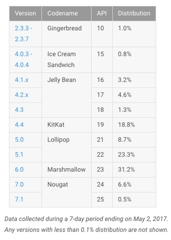 android-platform-versions-may-2017.png