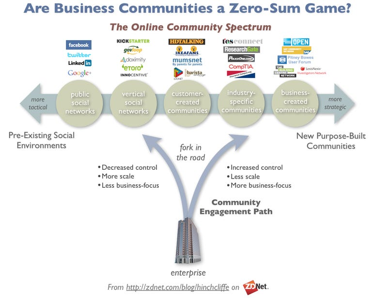 Types of Customer Communities in Social Media and Social Business