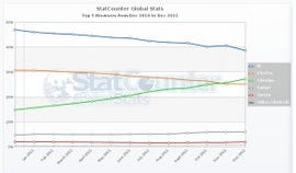 While Statcounter has Chrome already ahead of Firefox and closing fast on IE.