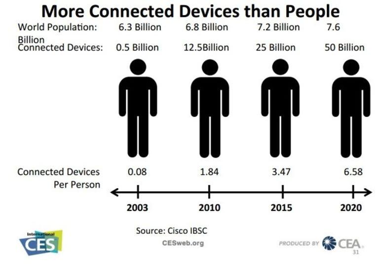 Devices per person prediction