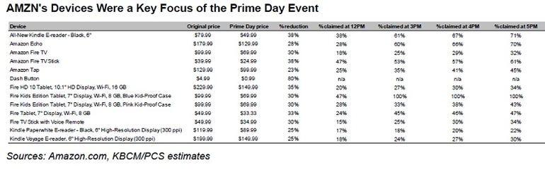 amazon-prime-device-chart.jpg