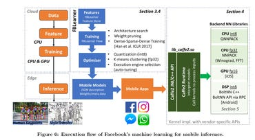 facebook-internal-workflow-for-mobile-ai-optimization.png